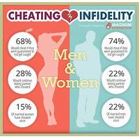 Free tutorial how to tell if your man is a cheating liar