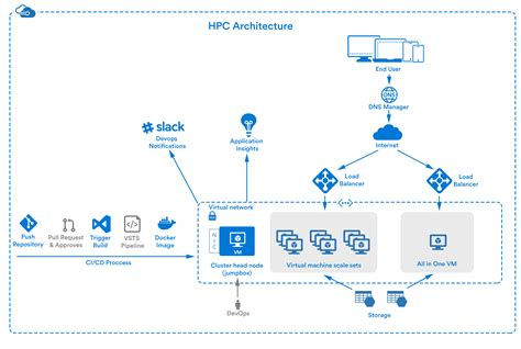 Hpc Architecture Iphone Wallpapers Free Beautiful  HD Wallpapers, Images Over 1000+ [getprihce.gq]