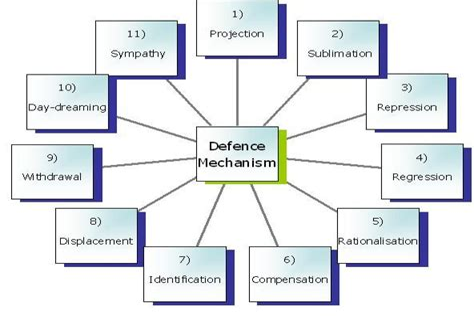 Human Self Defense Mechanism