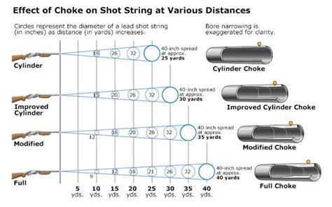Hunting Shotgun Choke