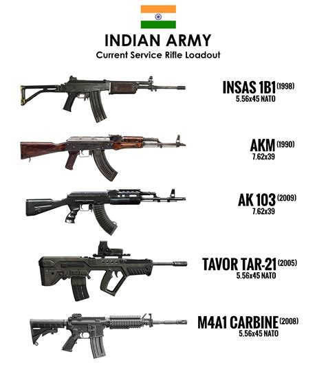 Indian Army Service Rifle