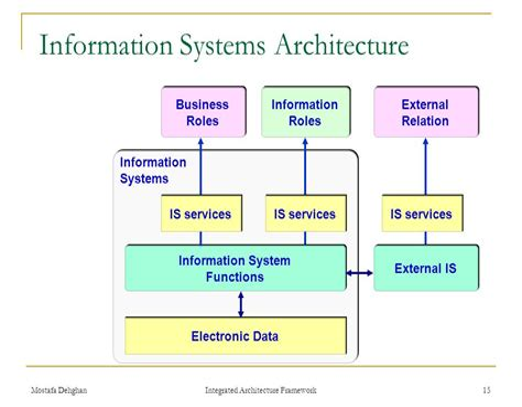 Information Systems Architecture Math Wallpaper Golden Find Free HD for Desktop [pastnedes.tk]