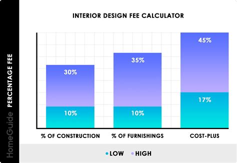 Interior Design Hourly Rate Make Your Own Beautiful  HD Wallpapers, Images Over 1000+ [ralydesign.ml]