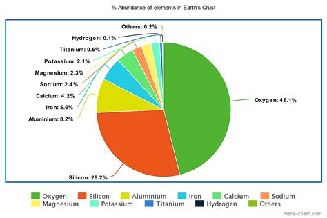 Is Silicon Most Abundant In Earth Crust