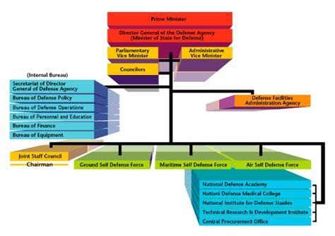 Japanese Self Defense Force Organization
