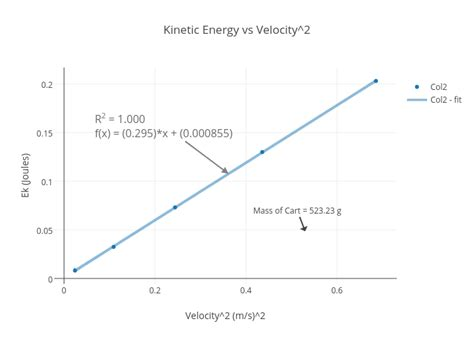 Kinetic Energy Vs Velocity Graph Graph and Velocity Download Free Graph and Velocity [gmss941.online]