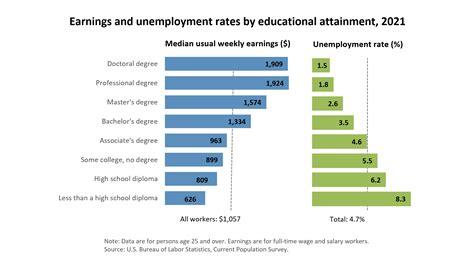 labor projections emergency nurses.aspx Image
