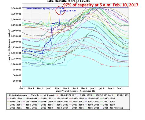 Lake Oroville Water Level Graph Graph and Velocity Download Free Graph and Velocity [gmss941.online]