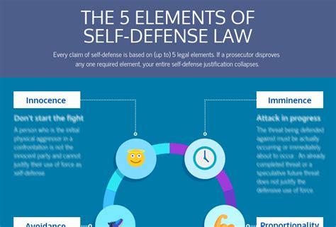 Law Of Self Defense Patreon