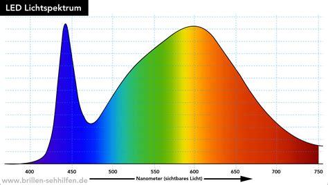 Led Spektrum