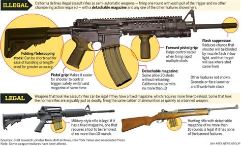 Legal Requirements For Assault Rifle