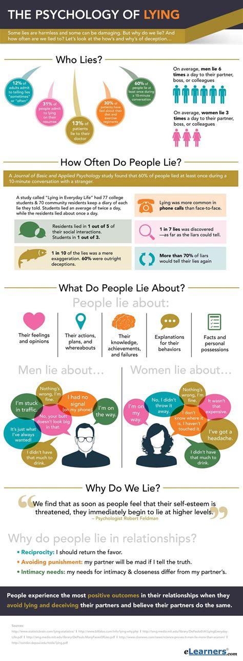 Lie Psychology Study