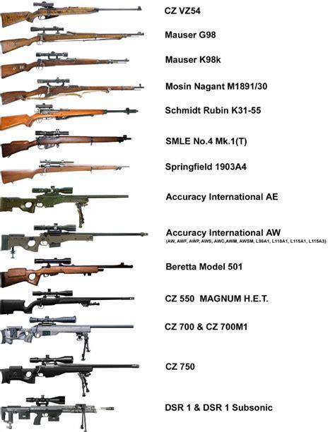 List Military Firearms Sniper Rifles