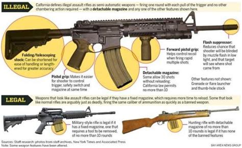 List Of Assault Rifles Banned In California