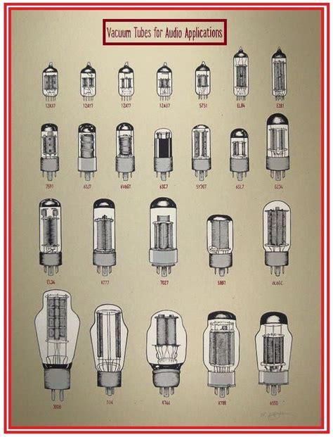 List Of Vacuum Tubes - Wikipedia