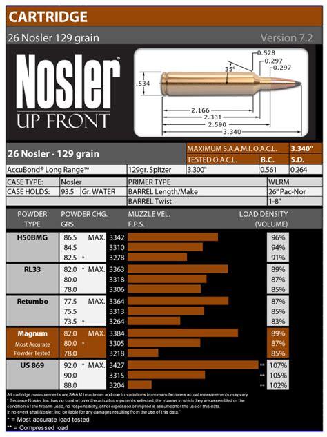 Load Data Nosler