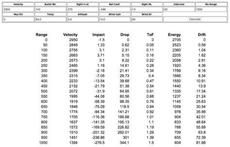 Long Range Rifle Ballistics Chart