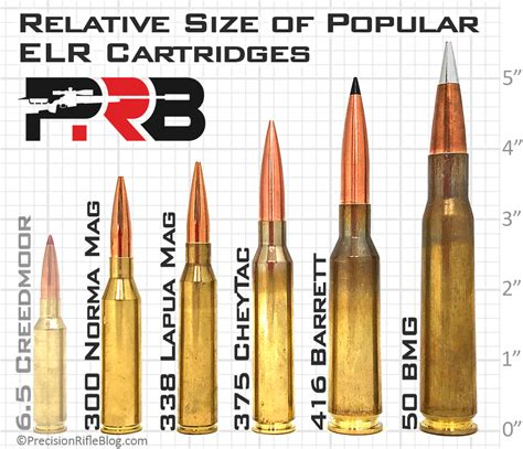 Long Range Rifle Caliber Comparison