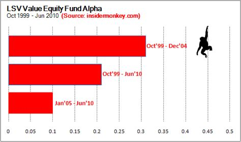 Lsv Asset Management Fund Large Cap Value