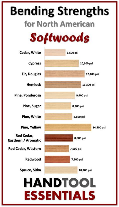 lumber strength chart.aspx Image