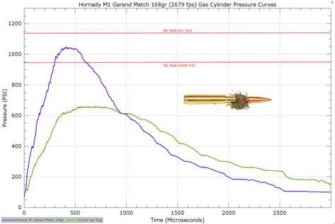 M1 Garand Ballistics Chart