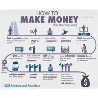 Make money online internet marketing e commerce technique