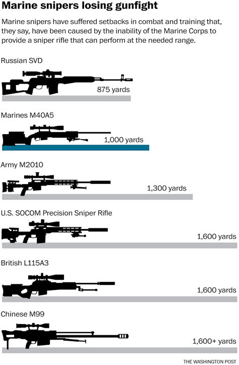 Marine Sniper Rifle List