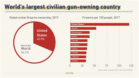 Mass Shooting By Year By Rifles