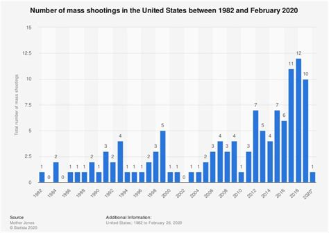Mass Shootings Have Increased Since The Assault Rifle Ban Expired