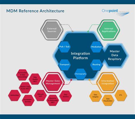 Mdm Architecture Math Wallpaper Golden Find Free HD for Desktop [pastnedes.tk]