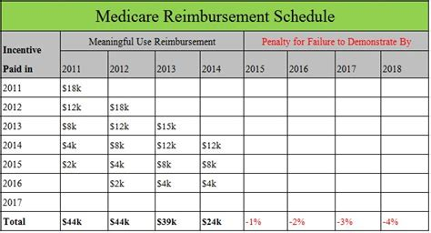Medicare Reimbursement Fee Schedule Ohio Graph and Velocity Download Free Graph and Velocity [gmss941.online]