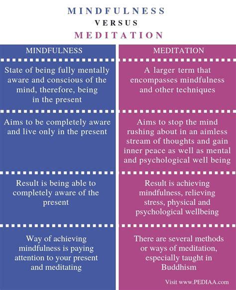 Meditation Vs Mindfulness Definition