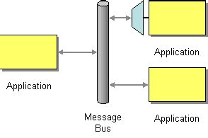 Message Bus Architecture Iphone Wallpapers Free Beautiful  HD Wallpapers, Images Over 1000+ [getprihce.gq]
