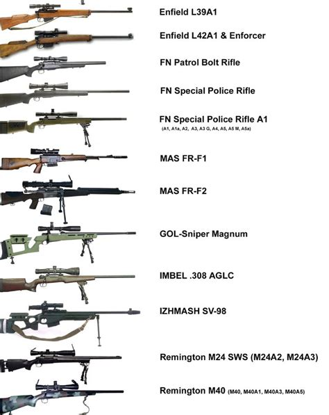 Military Channel Top 10 Sniper Rifles List