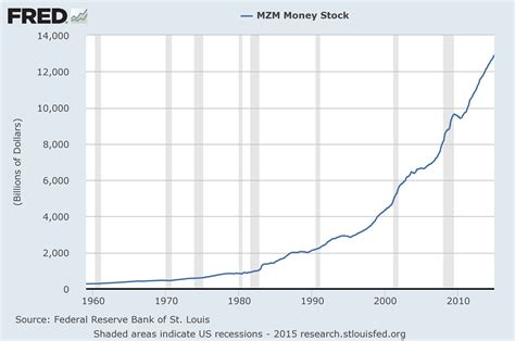 Money Supply Graph Graph and Velocity Download Free Graph and Velocity [gmss941.online]