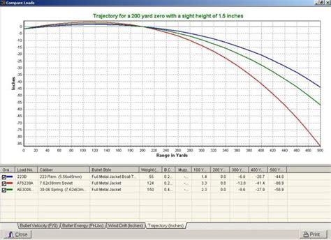 Mossberg 3006 100 Grain Ballistics