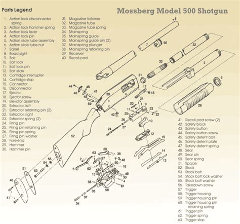 Mossberg 500 Exploded View
