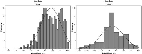 Negatively Skewed Histogram Graph and Velocity Download Free Graph and Velocity [gmss941.online]