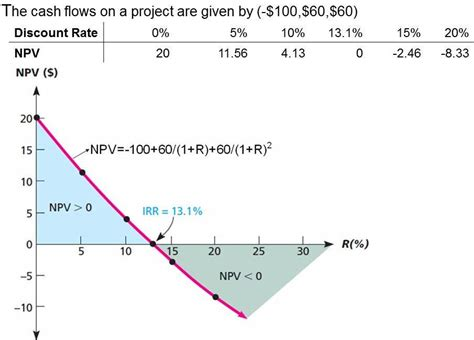 Net Present Value Graph Graph and Velocity Download Free Graph and Velocity [gmss941.online]