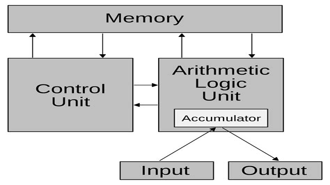 Neumann Architecture Math Wallpaper Golden Find Free HD for Desktop [pastnedes.tk]