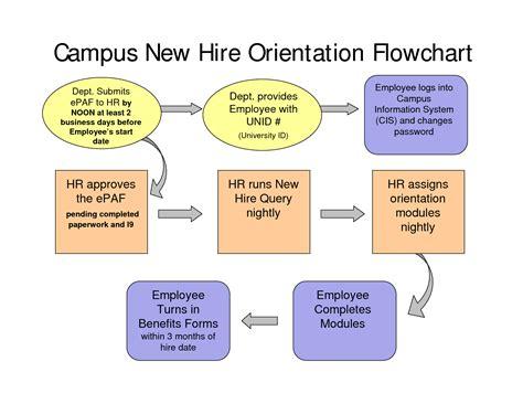 New Hire Process Flow Chart CV Templates Download Free CV Templates [optimizareseo.online]