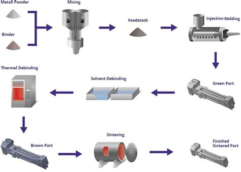New Products From Mim Mfg