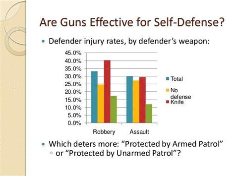 Odds Of Self Defense Gun