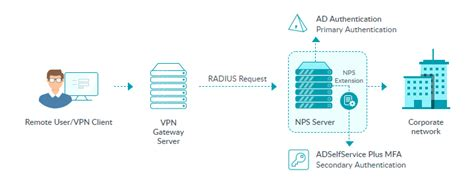 1) Openvpn How To Reset Mfa Search Vpn In China