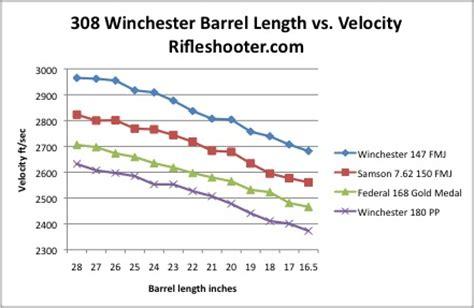 Optimum Barrel Length For 308 Long Range Rifle