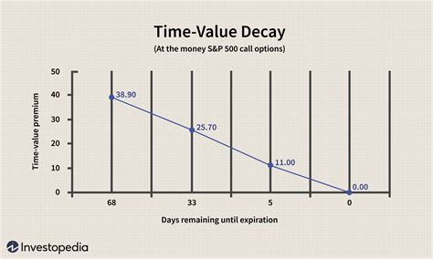 Option Time Value Graph Graph and Velocity Download Free Graph and Velocity [gmss941.online]