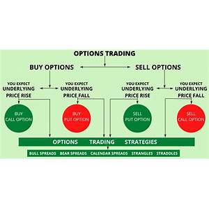 Options trading learn to trade options profitably promo code