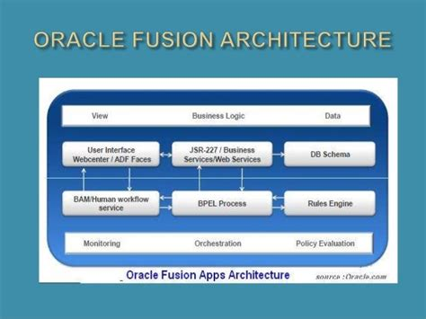 Oracle Fusion Architecture Iphone Wallpapers Free Beautiful  HD Wallpapers, Images Over 1000+ [getprihce.gq]