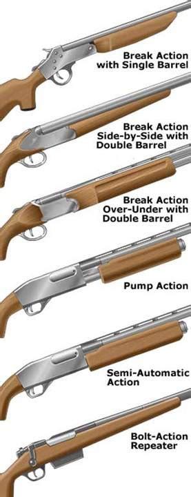 Over Under Shotgun Action Types
