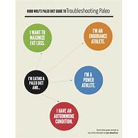 Discount paleo diet guides from robb wolf